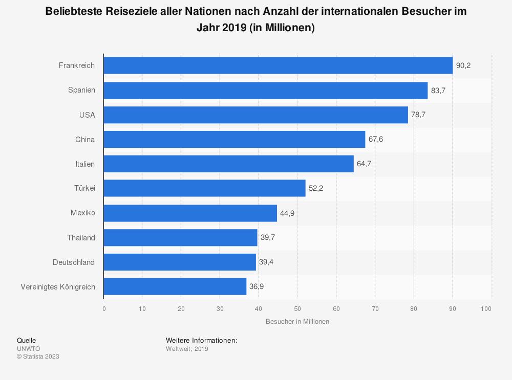 Statistik: Beliebteste Reiseziele aller Nationen nach Anzahl der Besucher im Jahr 2017* (in Millionen) | Statista