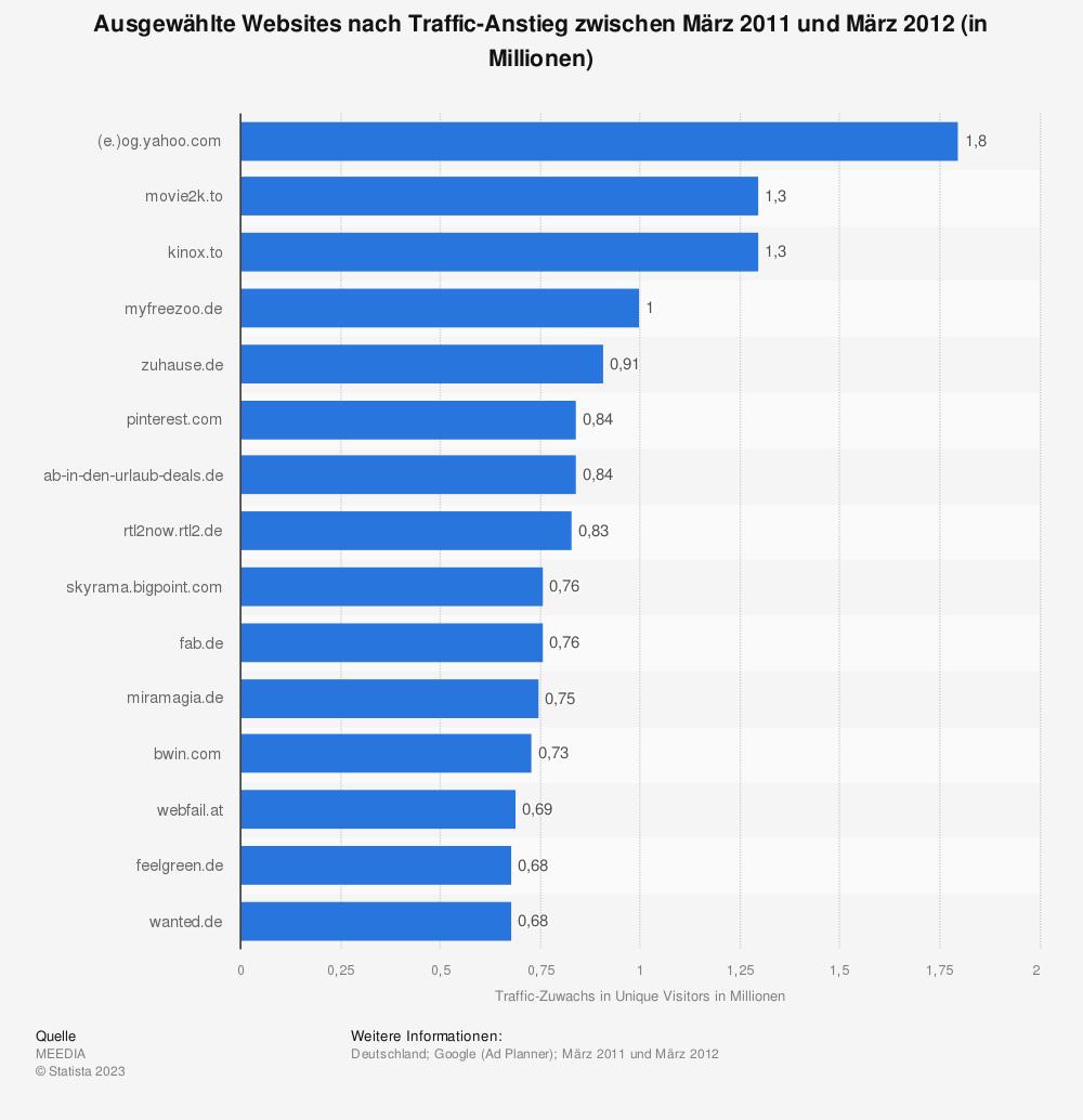 Statistik: Ausgewählte Websites nach Traffic-Anstieg zwischen März 2011 und März 2012 (in Millionen) | Statista