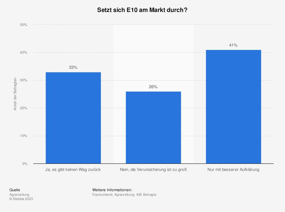 Statistik: Setzt sich E10 am Markt durch? | Statista