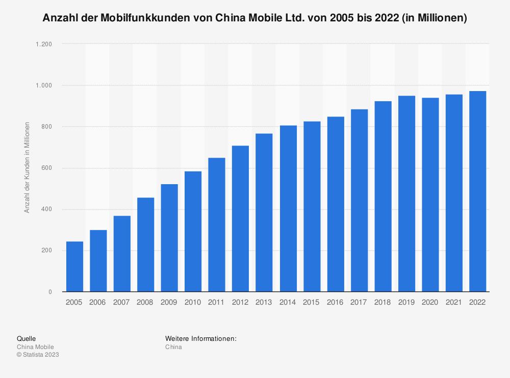 Statistik: Anzahl der Mobilfunkkunden von China Mobile Ltd. von 2005 bis 2019 (in Millionen) | Statista