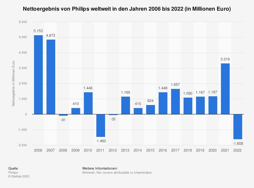 Statistik: Nettoergebnis von Philips weltweit in den Jahren 2006 bis 2020 (in Millionen Euro) | Statista