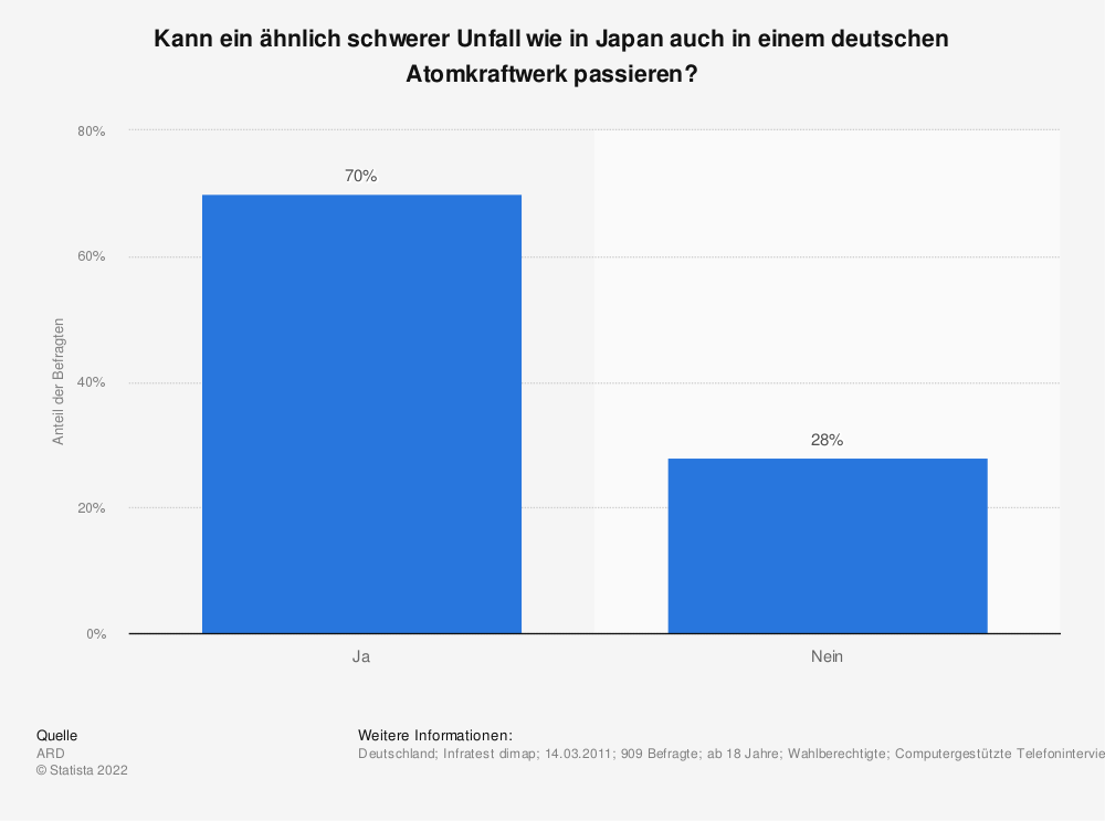 Statistik: Kann ein ähnlich schwerer Unfall wie in Japan auch in einem deutschen Atomkraftwerk passieren? | Statista