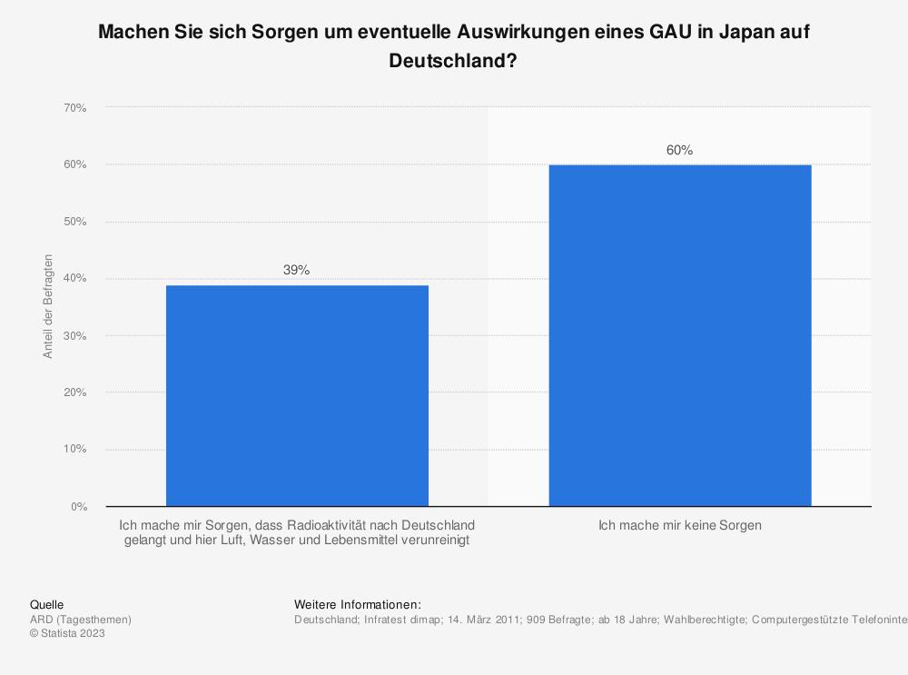 Statistik: Machen Sie sich Sorgen um eventuelle Auswirkungen eines GAU in Japan auf Deutschland? | Statista