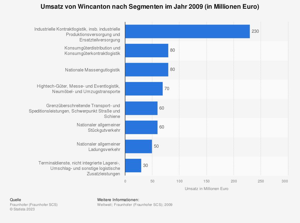 Statistik: Umsatz von Wincanton nach Segmenten im Jahr 2009 (in Millionen Euro) | Statista