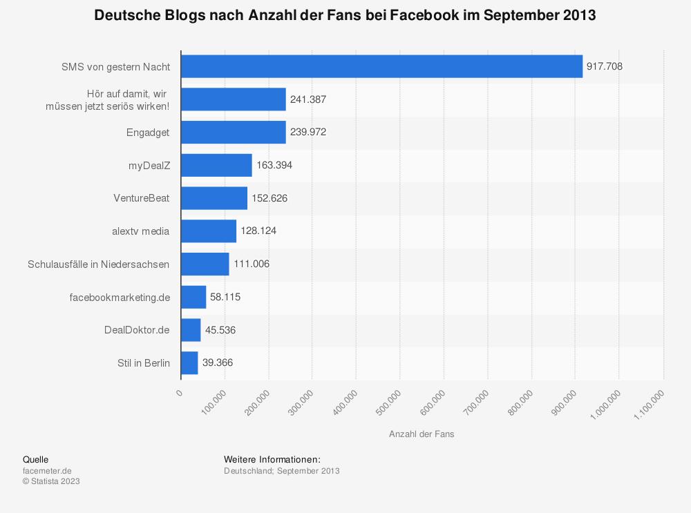 Statistik: Deutsche Blogs nach Anzahl der Fans bei Facebook im September 2013 | Statista