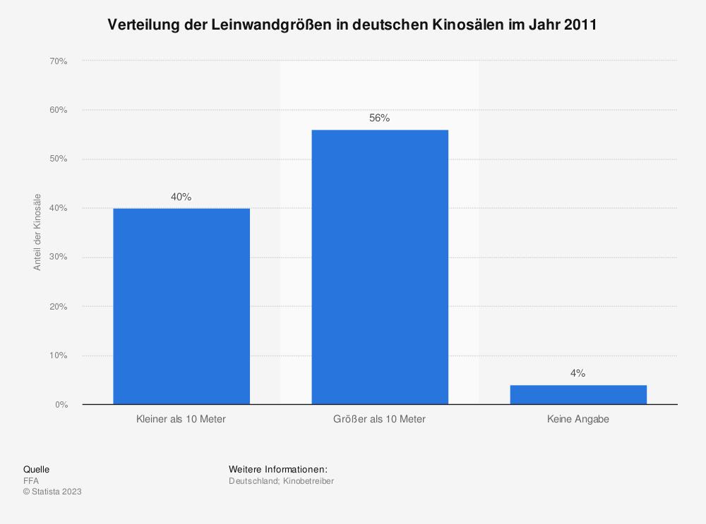 Statistik: Verteilung der Leinwandgrößen in deutschen Kinosälen im Jahr 2011 | Statista