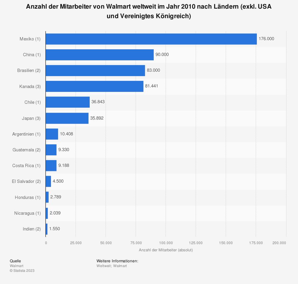 Statistik: Anzahl der Mitarbeiter von Walmart weltweit im Jahr 2010 nach Ländern (exkl. USA und Vereinigtes Königreich) | Statista