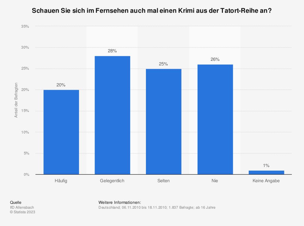 Statistik: Schauen Sie sich im Fernsehen auch mal einen Krimi aus der Tatort-Reihe an? | Statista