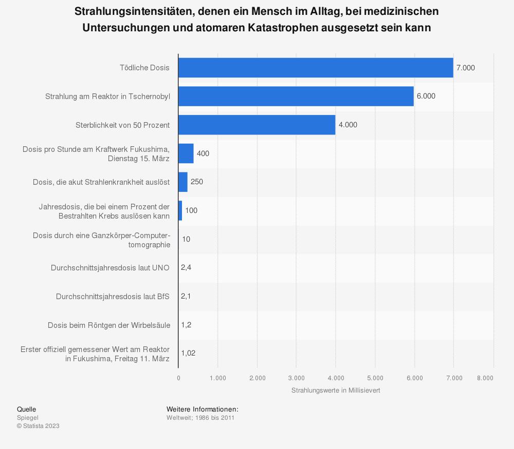 Statistik: Strahlungsintensitäten, denen ein Mensch im Alltag, bei medizinischen Untersuchungen und atomaren Katastrophen ausgesetzt sein kann | Statista