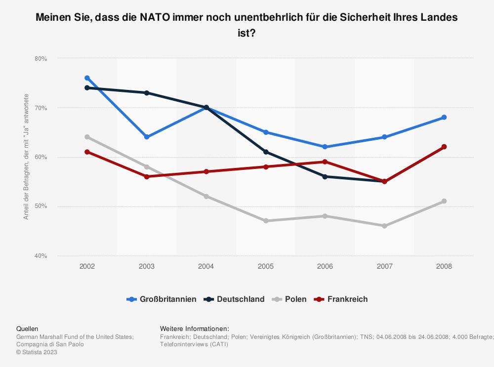 Statistik: Meinen Sie, dass die NATO immer noch unentbehrlich für die Sicherheit Ihres Landes ist? | Statista