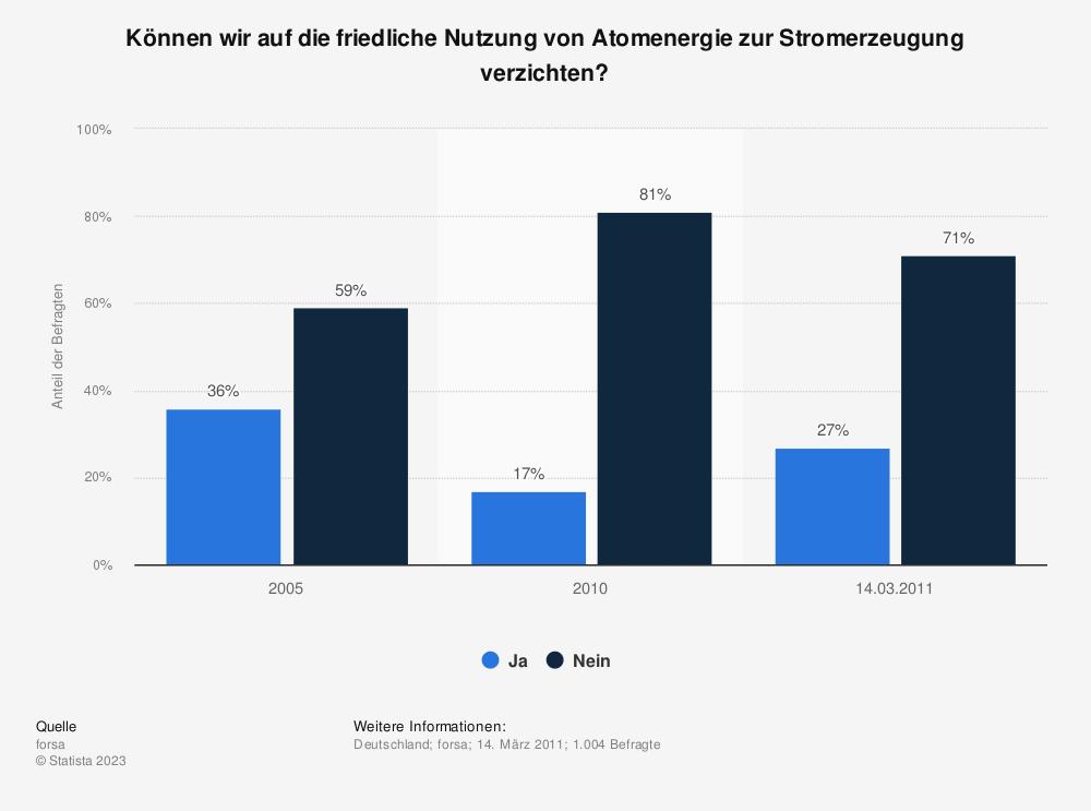 Statistik: Können wir auf die friedliche Nutzung von Atomenergie zur Stromerzeugung verzichten? | Statista