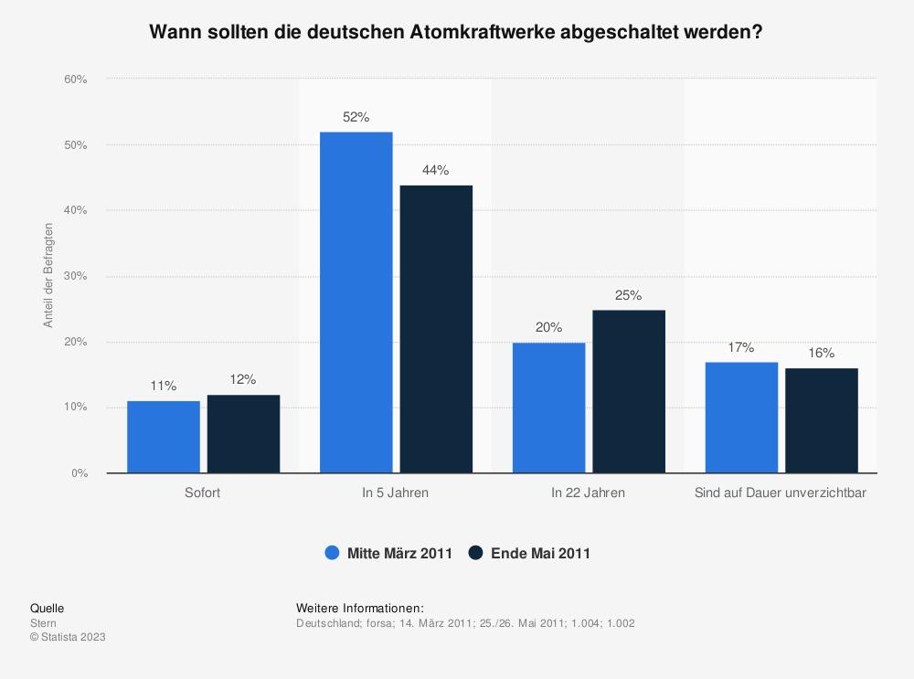 Statistik: Wann sollten die deutschen Atomkraftwerke abgeschaltet werden? | Statista