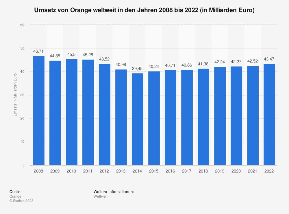 Statistik: Umsatz von Orange weltweit in den Jahren 2008 bis 2018 (in Milliarden Euro) | Statista