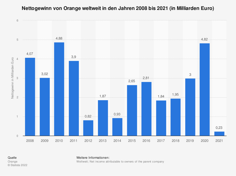 Statistik: Nettogewinn von Orange weltweit in den Jahren 2008 bis 2020 (in Milliarden Euro) | Statista