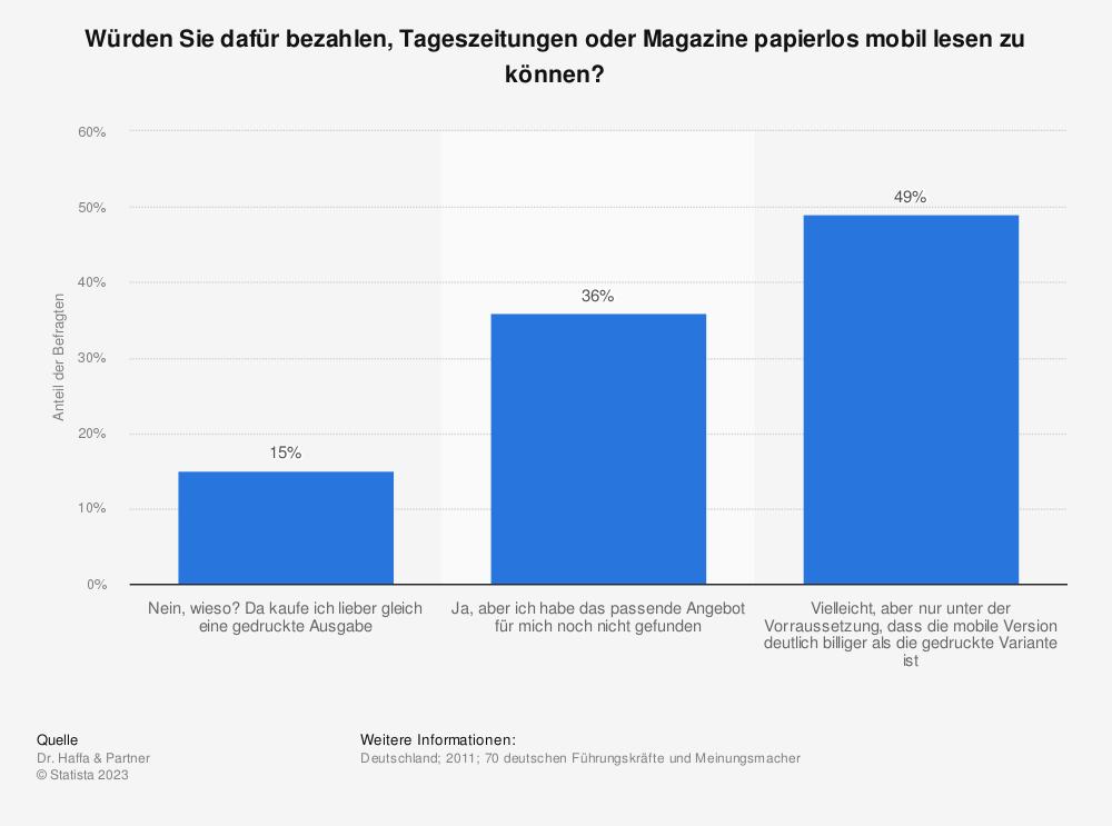 Statistik: Würden Sie dafür bezahlen, Tageszeitungen oder Magazine papierlos mobil lesen zu können? | Statista