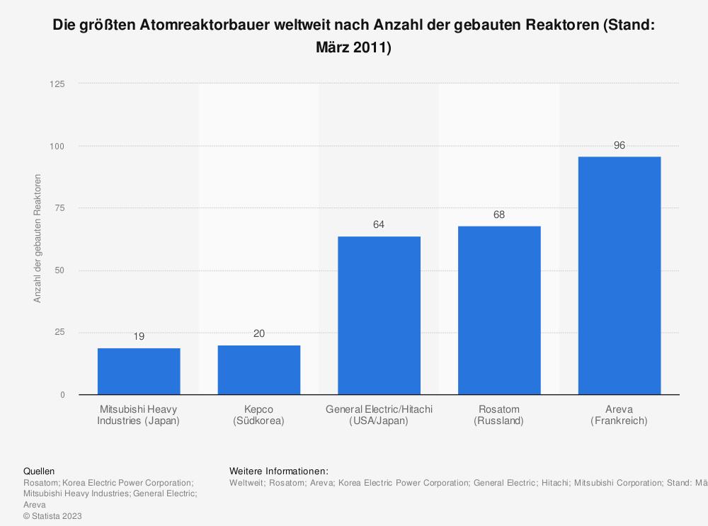 Statistik: Die größten Atomreaktorbauer weltweit nach Anzahl der gebauten Reaktoren (Stand: März 2011)   Statista