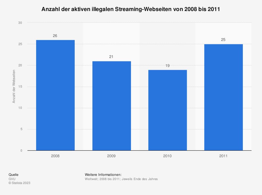Statistik: Anzahl der aktiven illegalen Streaming-Webseiten von 2008 bis 2011 | Statista