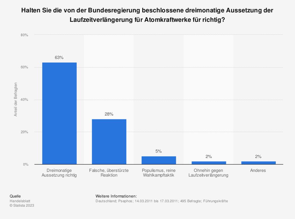 Statistik: Halten Sie die von der Bundesregierung beschlossene dreimonatige Aussetzung der Laufzeitverlängerung für Atomkraftwerke für richtig? | Statista