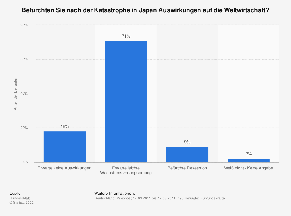 Statistik: Befürchten Sie nach der Katastrophe in Japan Auswirkungen auf die Weltwirtschaft? | Statista