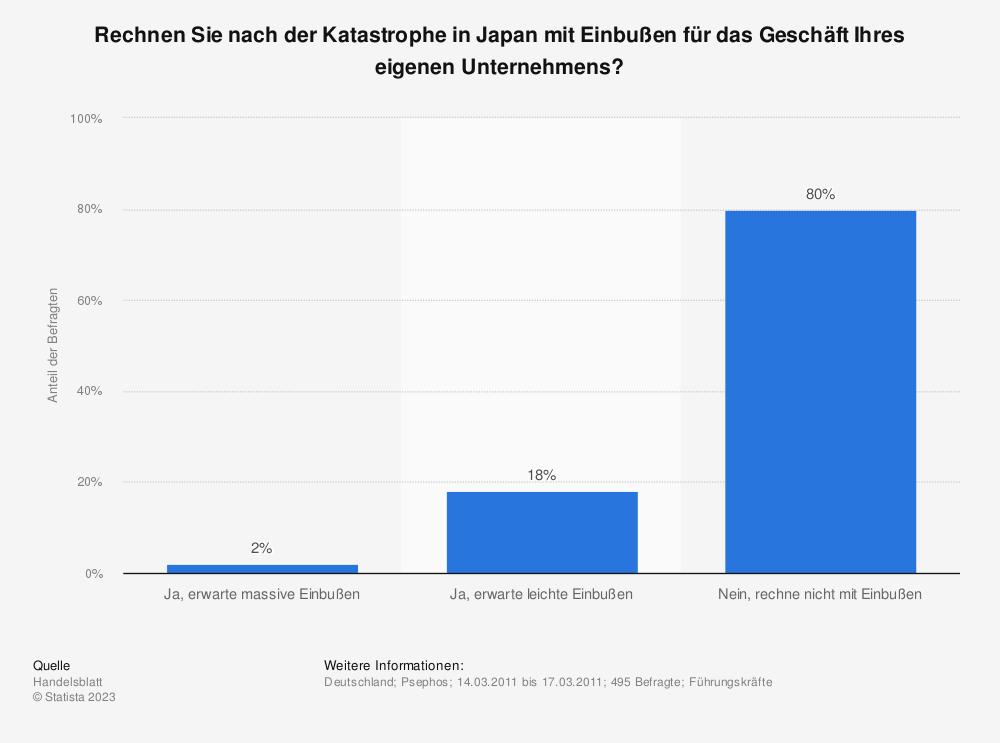 Statistik: Rechnen Sie nach der Katastrophe in Japan mit Einbußen für das Geschäft Ihres eigenen Unternehmens? | Statista