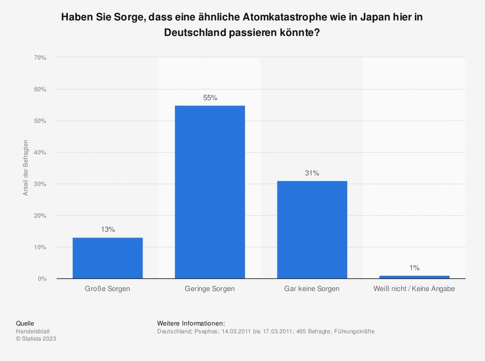 Statistik: Haben Sie Sorge, dass eine ähnliche Atomkatastrophe wie in Japan hier in Deutschland passieren könnte? | Statista