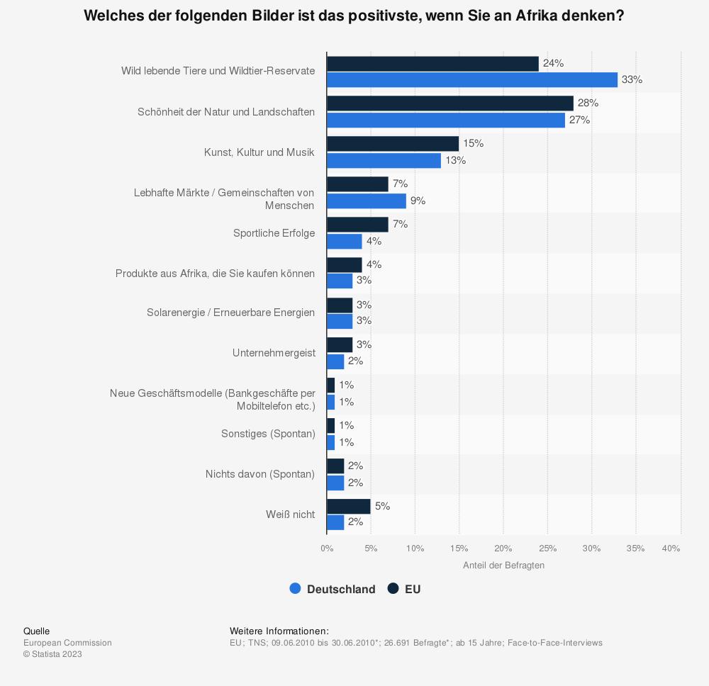 Statistik: Welches der folgenden Bilder ist das positivste, wenn Sie an Afrika denken? | Statista