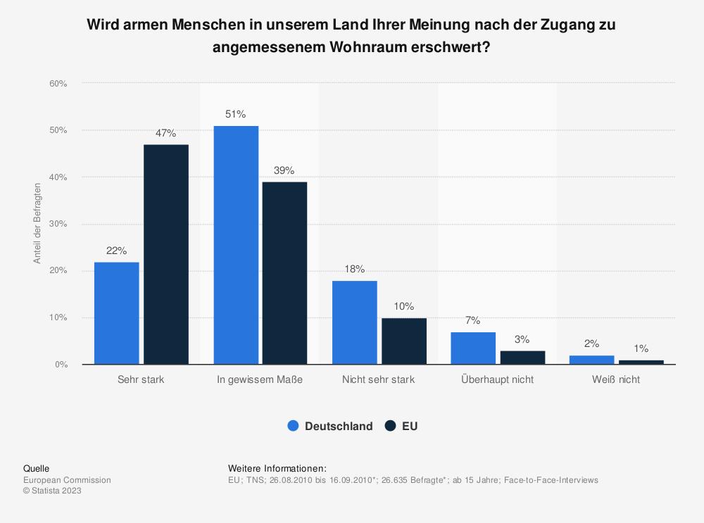 Statistik: Wird armen Menschen in unserem Land Ihrer Meinung nach der Zugang zu angemessenem Wohnraum erschwert? | Statista