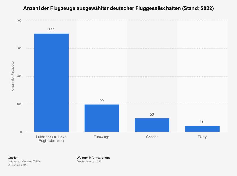 Statistik: Anzahl der Flugzeuge ausgewählter deutscher Fluggesellschaften (Stand: 2016) | Statista