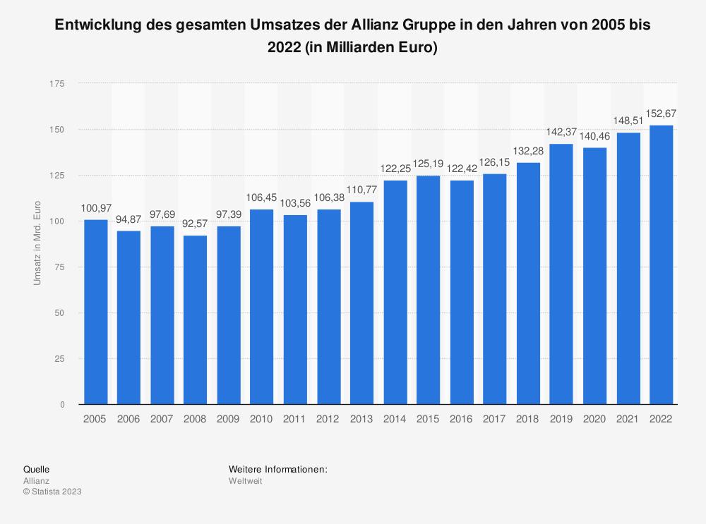 Statistik: Entwicklung des gesamten Umsatzes der Allianz Gruppe in den Jahren von 2005 bis 2020 (in Milliarden Euro) | Statista