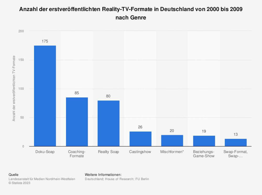 Statistik: Anzahl der erstveröffentlichten Reality-TV-Formate in Deutschland von 2000 bis 2009 nach Genre | Statista