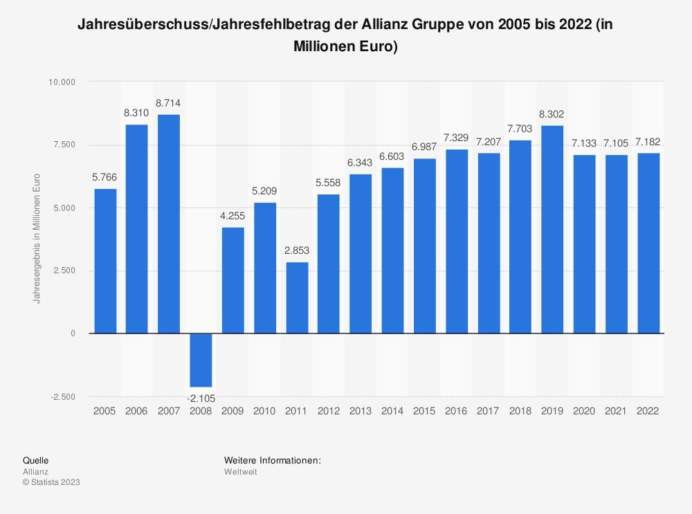 Statistik: Jahresüberschuss/Jahresfehlbetrag der Allianz Gruppe von 2005 bis 2018 (in Millionen Euro) | Statista