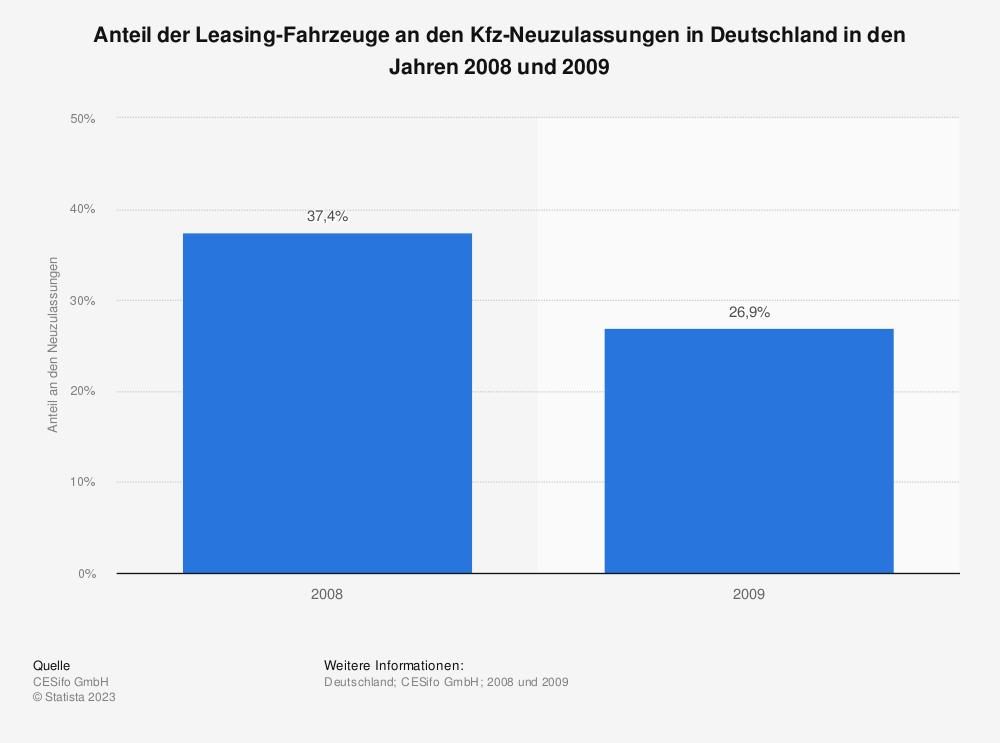 Statistik: Anteil der Leasing-Fahrzeuge an den Kfz-Neuzulassungen in Deutschland in den Jahren 2008 und 2009 | Statista