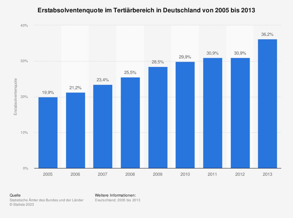 Statistik: Absolventenquote an Hoch- und Fachhochschulen in Deutschland von 2000 bis 2012 | Statista