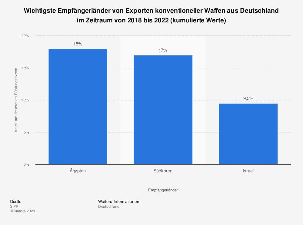 Statistik: Wichtigste Empfängerländer von Exporten konventioneller Waffen aus Deutschland im Zeitraum von 2015 bis 2019 (kumulierte Werte) | Statista