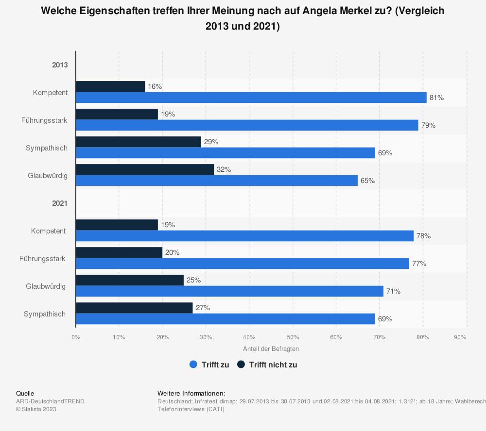 Statistik: Welche Eigenschaften treffen Ihrer Meinung nach auf Angela Merkel zu? | Statista