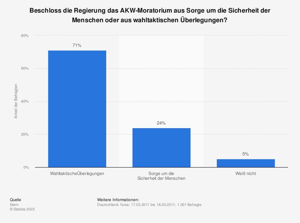 Statistik: Beschloss die Regierung das AKW-Moratorium aus Sorge um die Sicherheit der Menschen oder aus wahltaktischen Überlegungen? | Statista