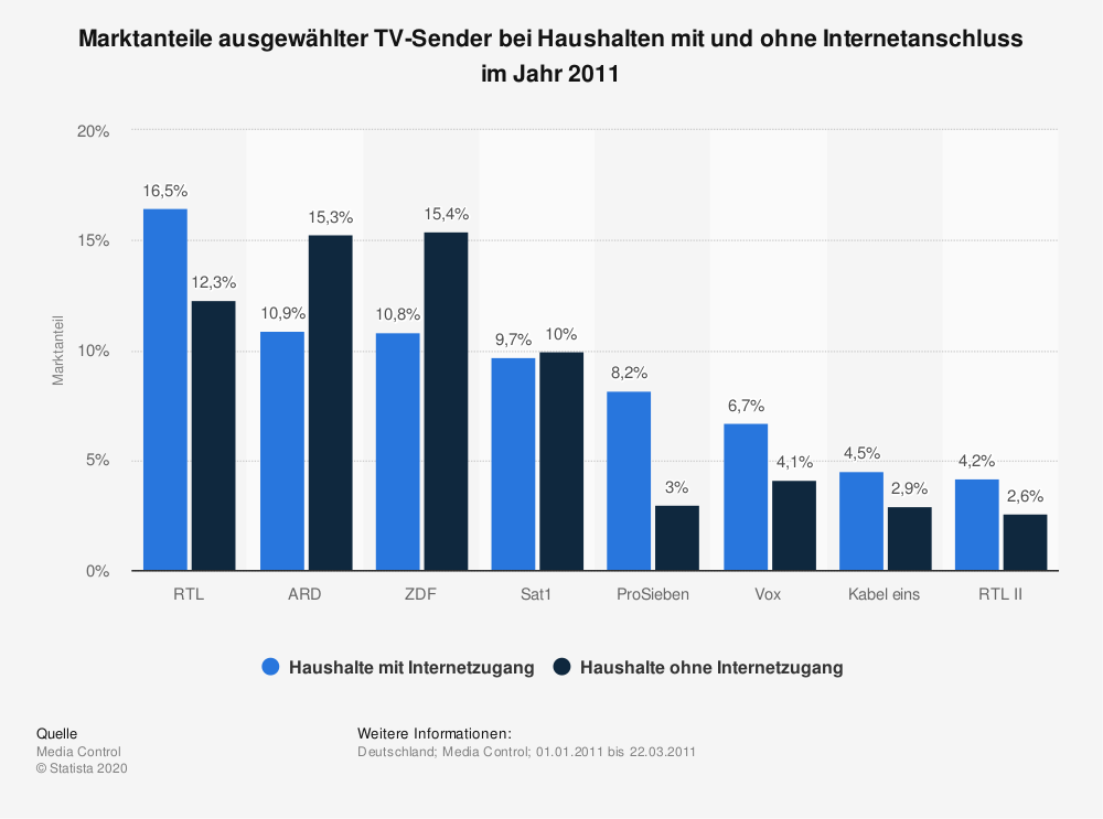 Statistik: Marktanteile ausgewählter TV-Sender bei Haushalten mit und ohne Internetanschluss im Jahr 2011 | Statista