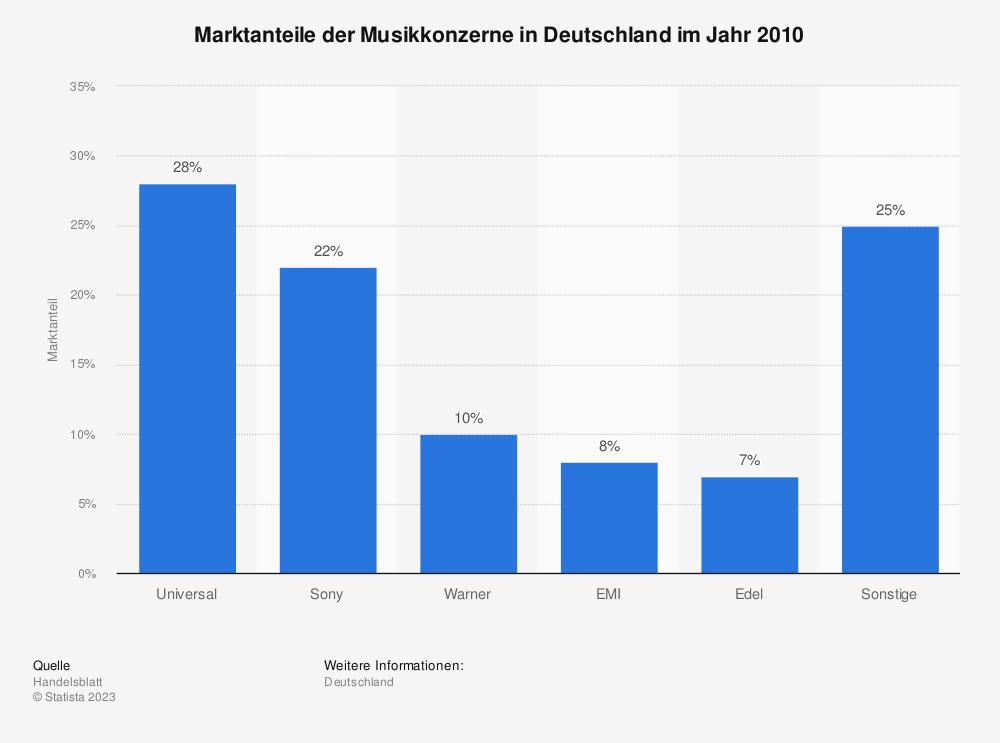 Statistik: Marktanteile der Musikkonzerne in Deutschland im Jahr 2010 | Statista