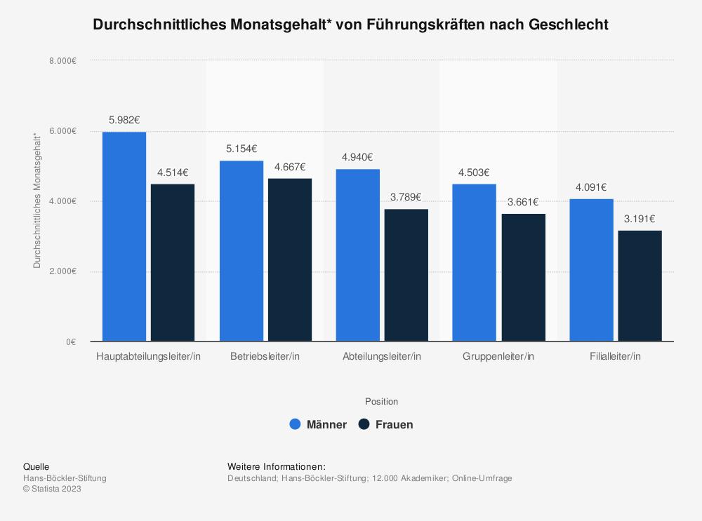 Statistik: Durchschnittliches Monatsgehalt* von Führungskräften nach Geschlecht | Statista