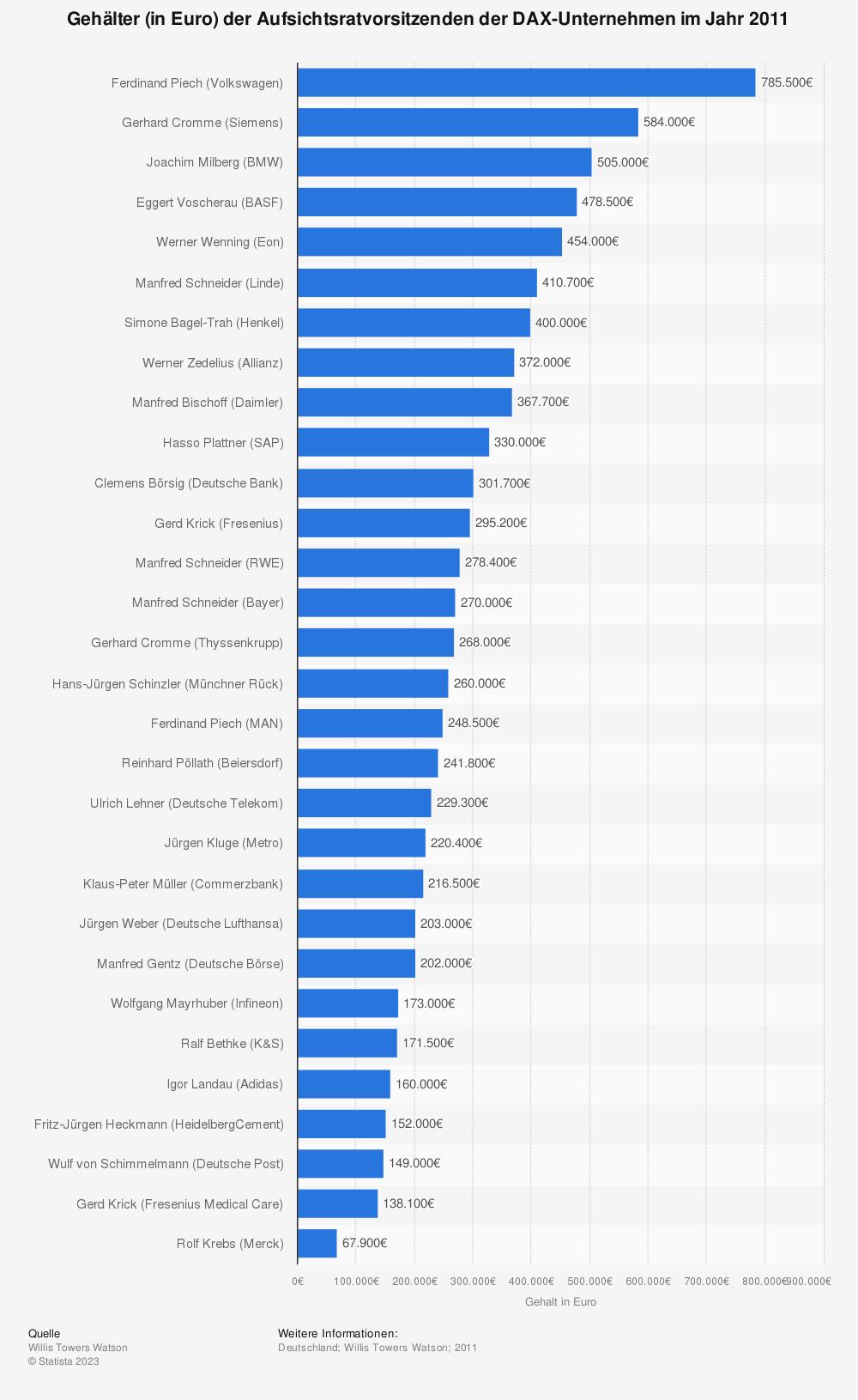 Statistik: Gehälter (in Euro) der Aufsichtsratvorsitzenden der DAX-Unternehmen im Jahr 2011 | Statista