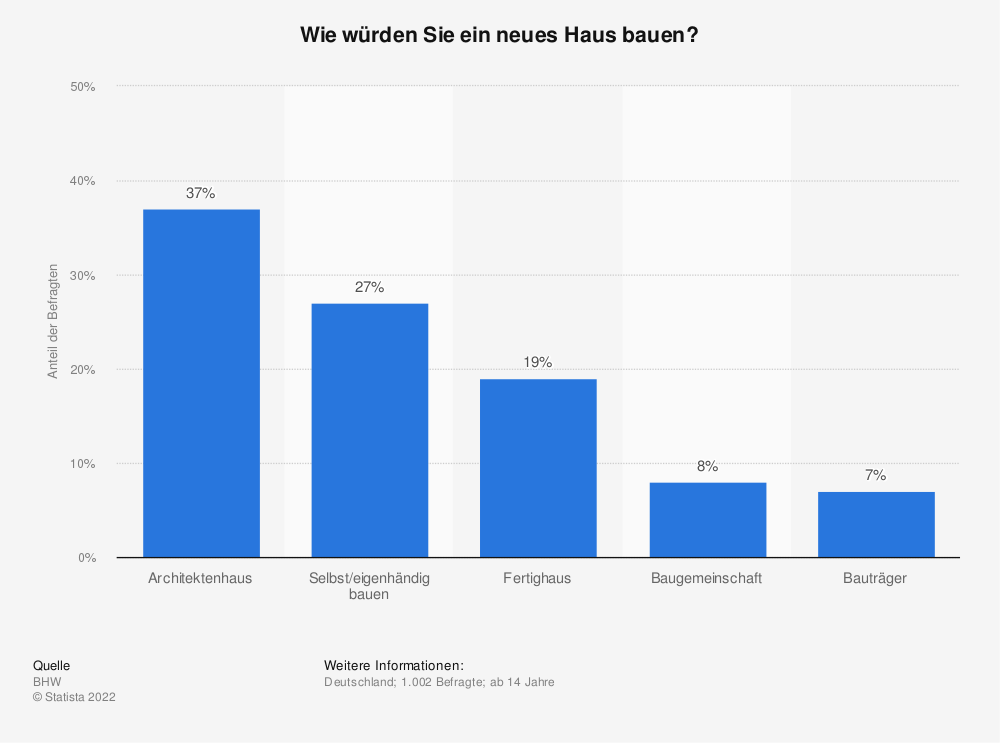 Statistik: Wie würden Sie ein neues Haus bauen? | Statista