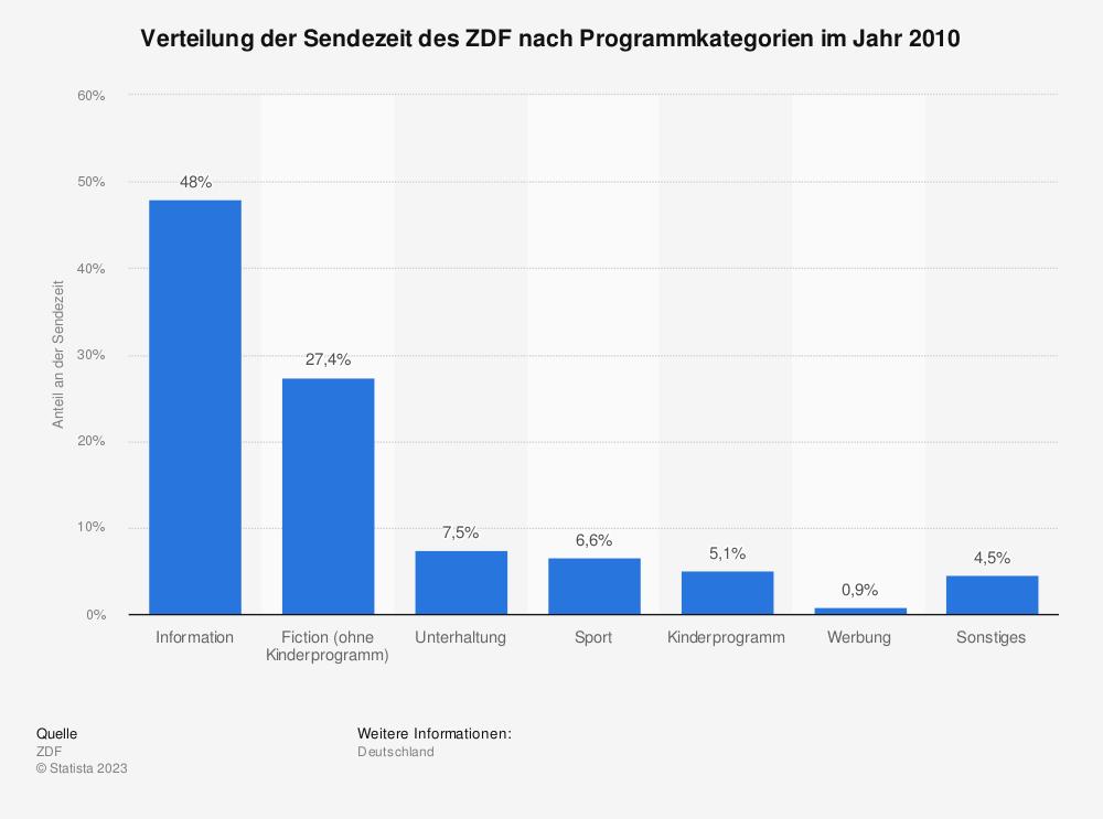 Statistik: Verteilung der Sendezeit des ZDF nach Programmkategorien im Jahr 2010 | Statista