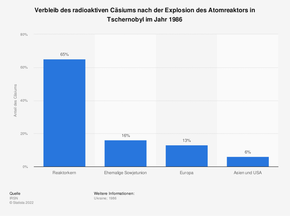 Statistik: Verbleib des radioaktiven Cäsiums nach der Explosion des Atomreaktors in Tschernobyl im Jahr 1986 | Statista