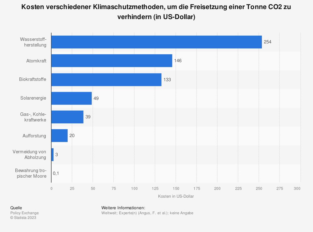 Statistik: Kosten verschiedener Klimaschutzmethoden, um die Freisetzung einer Tonne CO2 zu verhindern (in US-Dollar) | Statista