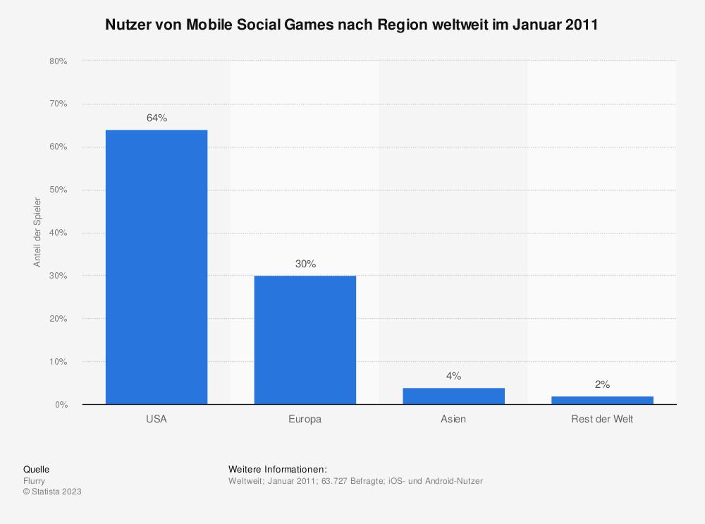 Statistik: Nutzer von Mobile Social Games nach Region weltweit im Januar 2011 | Statista