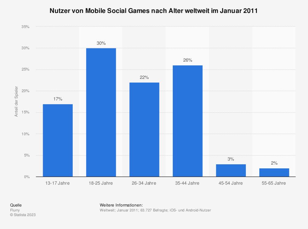 Statistik: Nutzer von Mobile Social Games nach Alter weltweit im Januar 2011 | Statista
