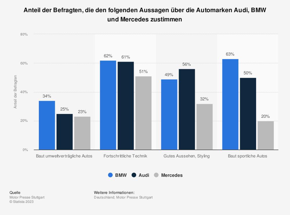 Statistik: Anteil der Befragten, die den folgenden Aussagen über die Automarken Audi, BMW und Mercedes zustimmen | Statista