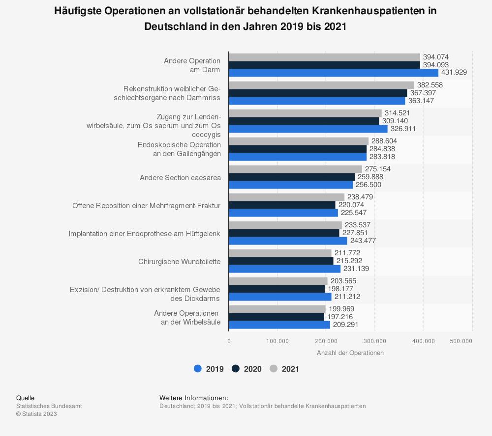 Statistik: Häufigste Operationen an vollstationär behandelten Krankenhauspatienten in Deutschland in den Jahren 2014 bis 2016 | Statista