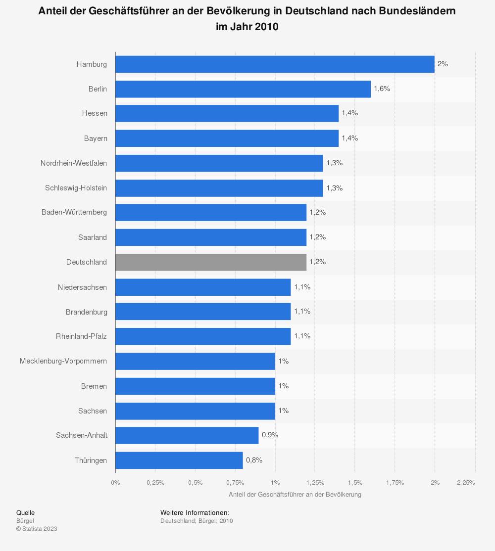 Statistik: Anteil der Geschäftsführer an der Bevölkerung in Deutschland nach Bundesländern im Jahr 2010 | Statista