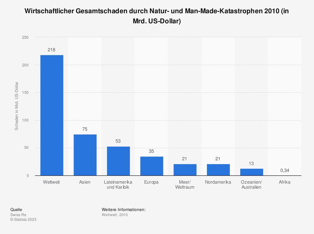 Statistik: Wirtschaftlicher Gesamtschaden durch Natur- und Man-Made-Katastrophen 2010 (in Mrd. US-Dollar) | Statista
